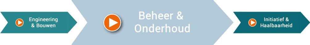 Beheer & (Meerjarig) Onderhoud, Giesbers