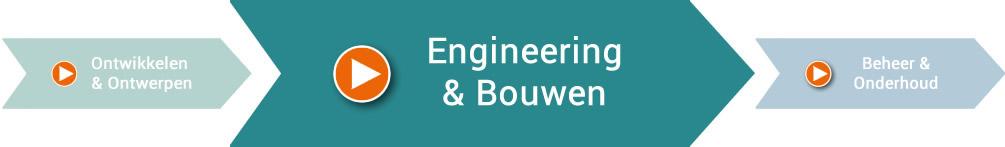 Engineering & Bouwen, Giesbers