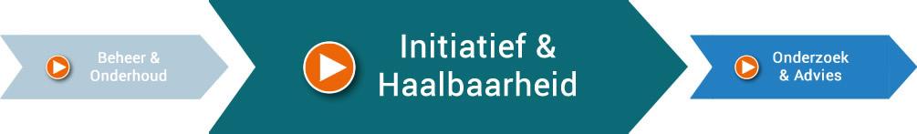 Initiatief & Haalbaarheid, Giesbers